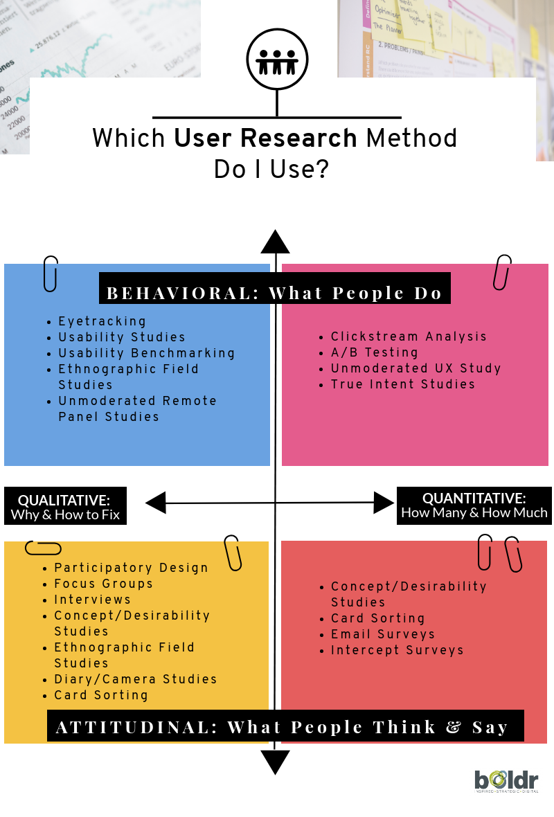 Which User Research Method Do I Use?